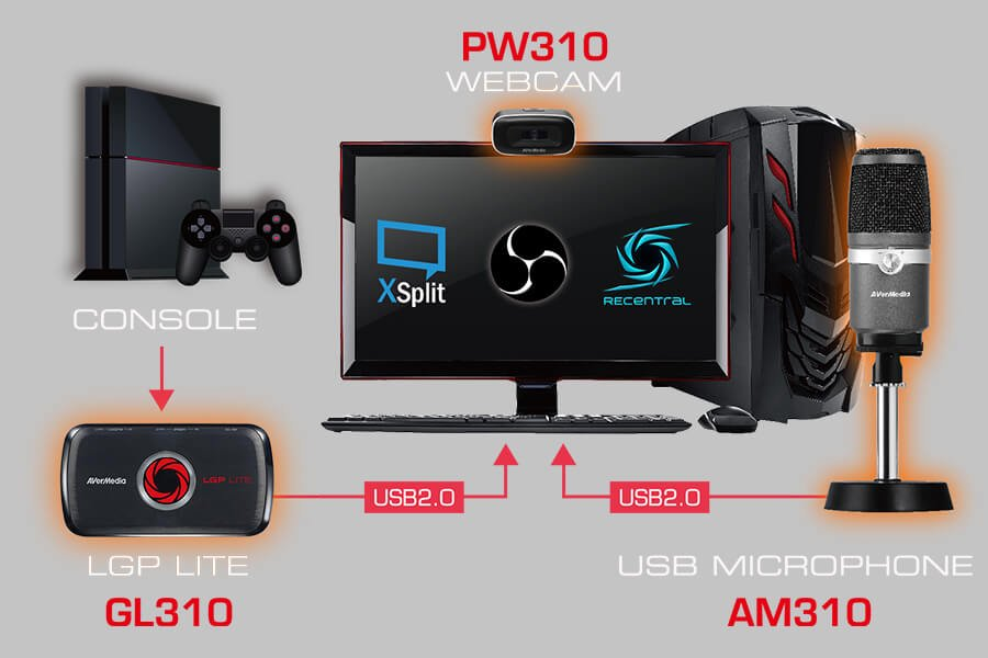 Test AVerMedia devenir Youtubeur & Streamer avec ce pack indispensable